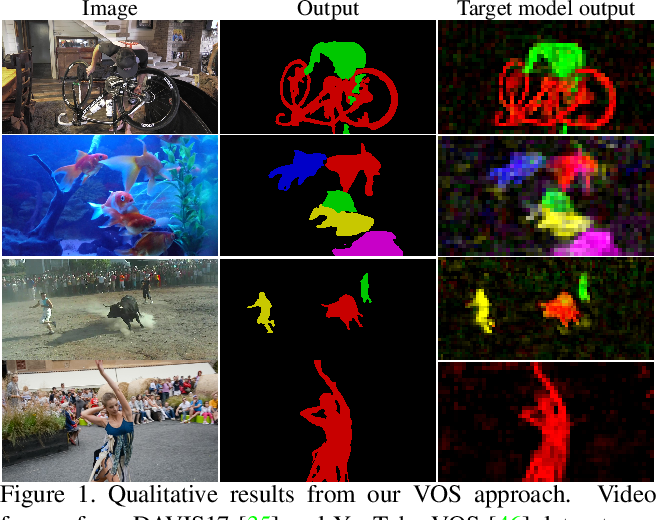Figure 1 for Learning Fast and Robust Target Models for Video Object Segmentation