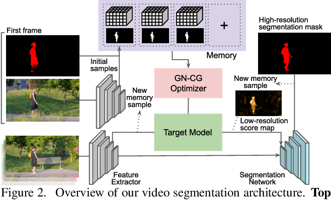Figure 3 for Learning Fast and Robust Target Models for Video Object Segmentation