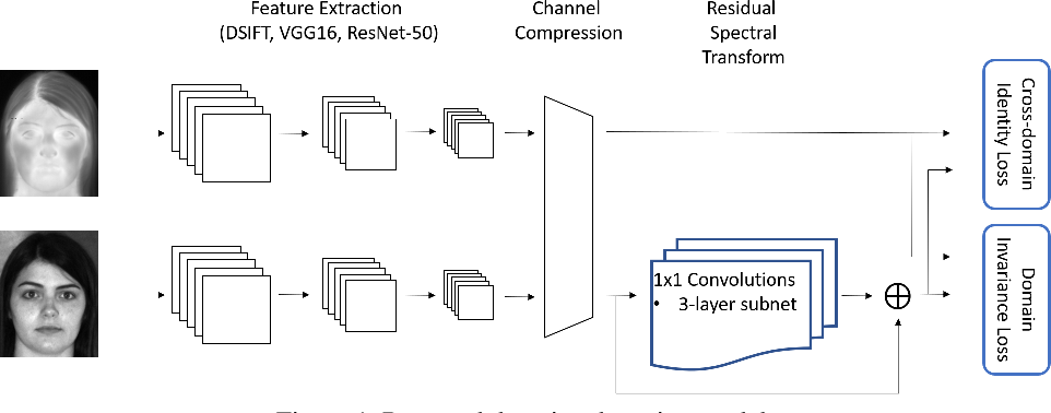 Figure 1 for Cross-Domain Identification for Thermal-to-Visible Face Recognition