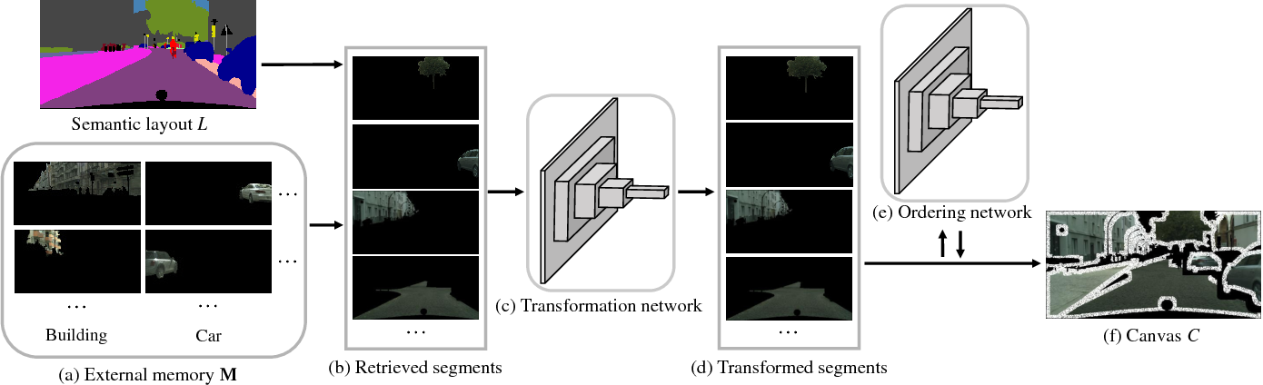 Figure 3 for Semi-parametric Image Synthesis