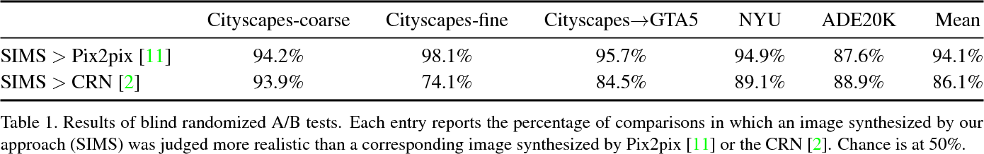 Figure 2 for Semi-parametric Image Synthesis