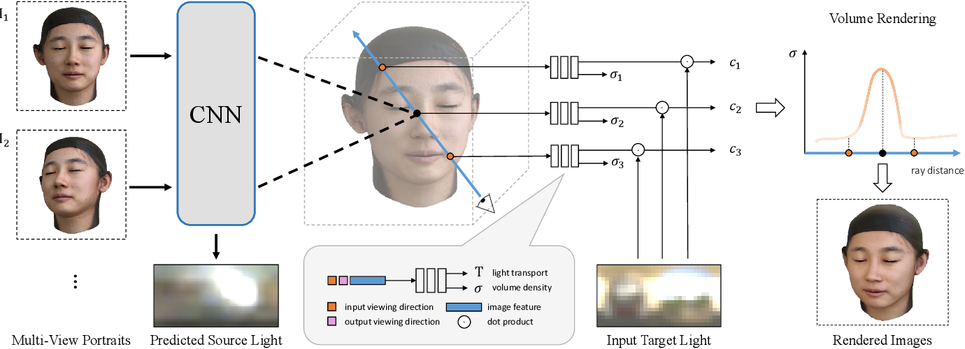Figure 2 for NeLF: Neural Light-transport Field for Portrait View Synthesis and Relighting