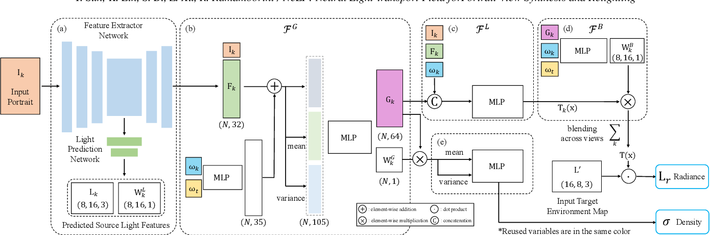 Figure 3 for NeLF: Neural Light-transport Field for Portrait View Synthesis and Relighting