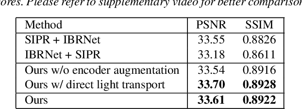 Figure 1 for NeLF: Neural Light-transport Field for Portrait View Synthesis and Relighting