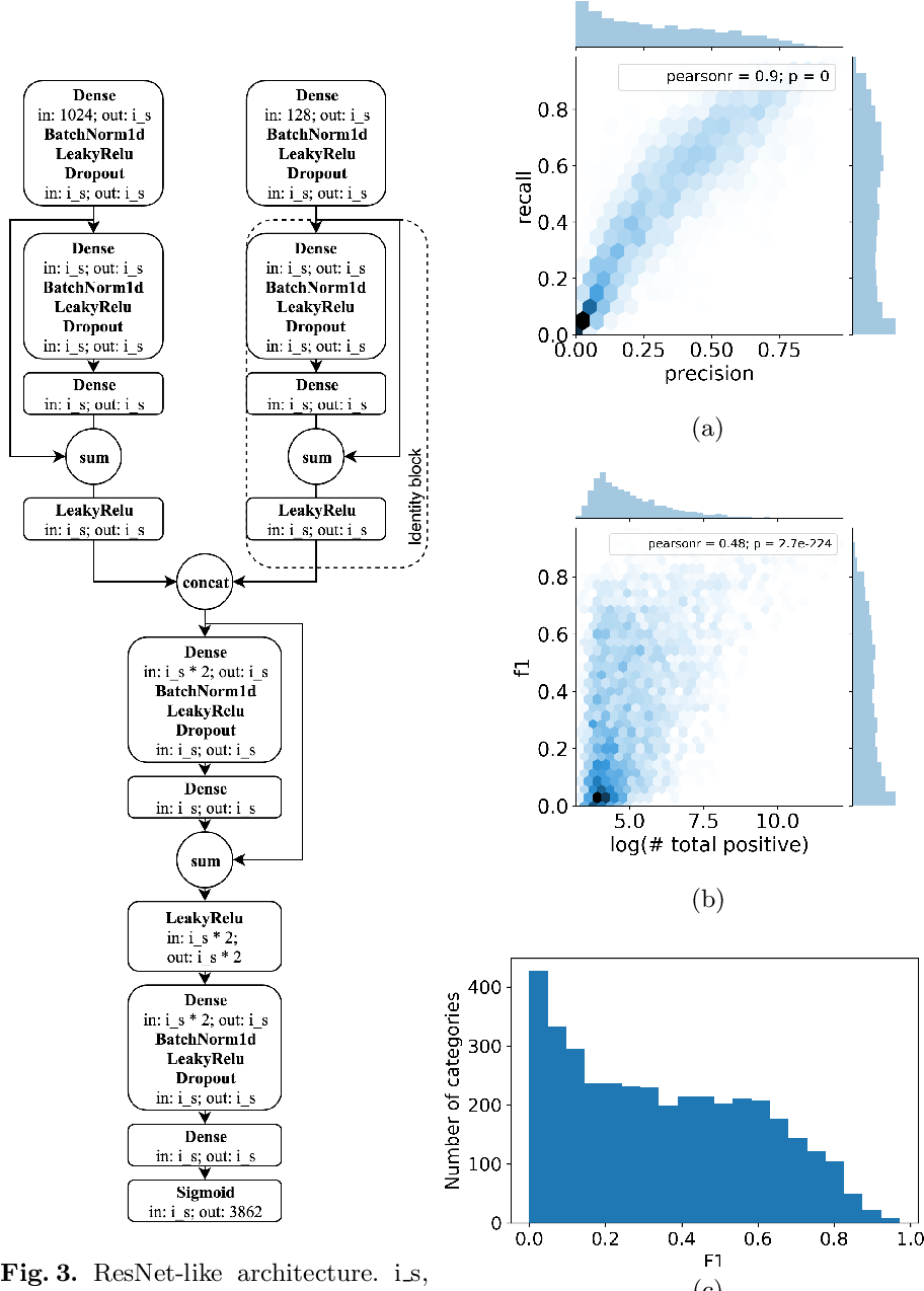 Figure 4 for Label Denoising with Large Ensembles of Heterogeneous Neural Networks
