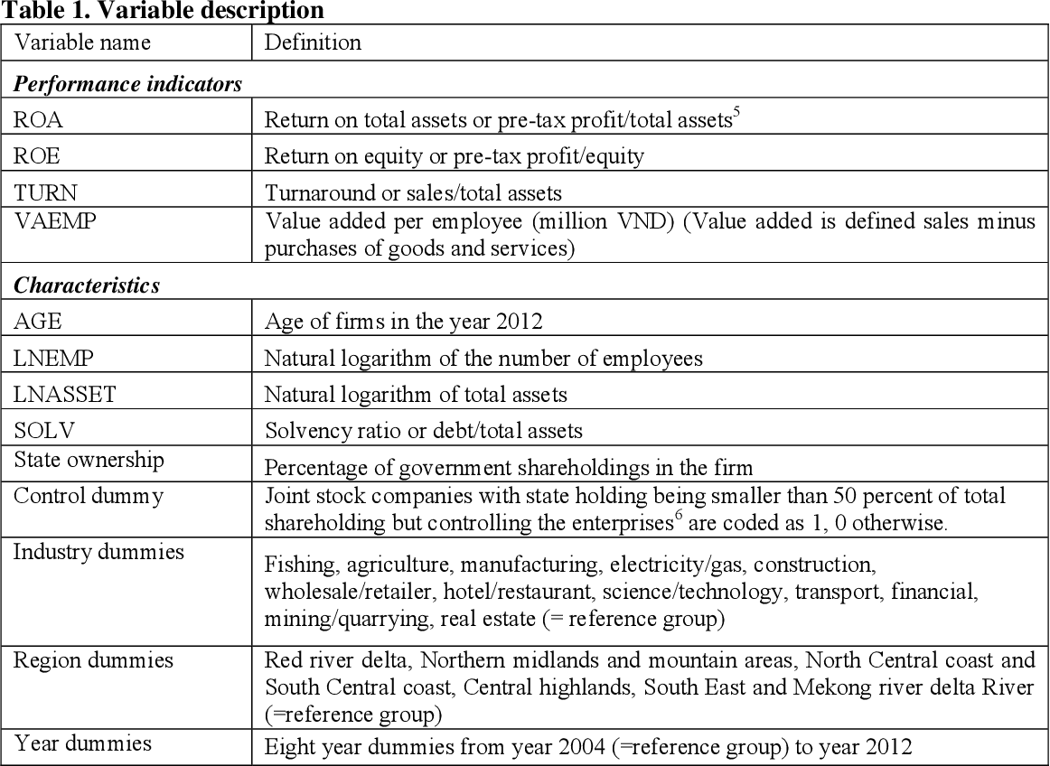 Government Ownership and Firm Performance: The Case of Vietnam