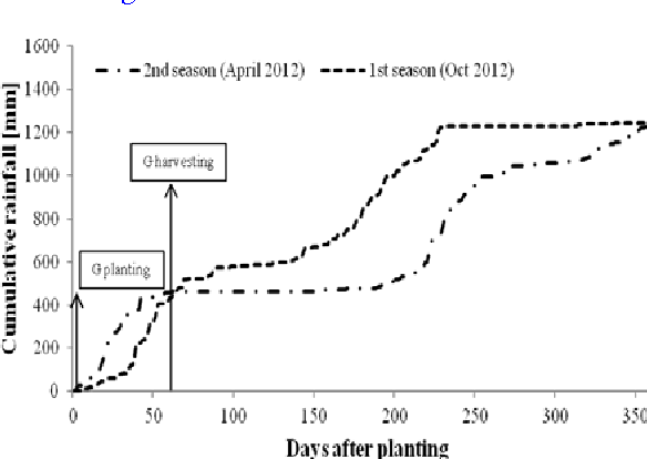 Effect of delayed cassava planting on yields and economic returns of figure 1 ccuart Images