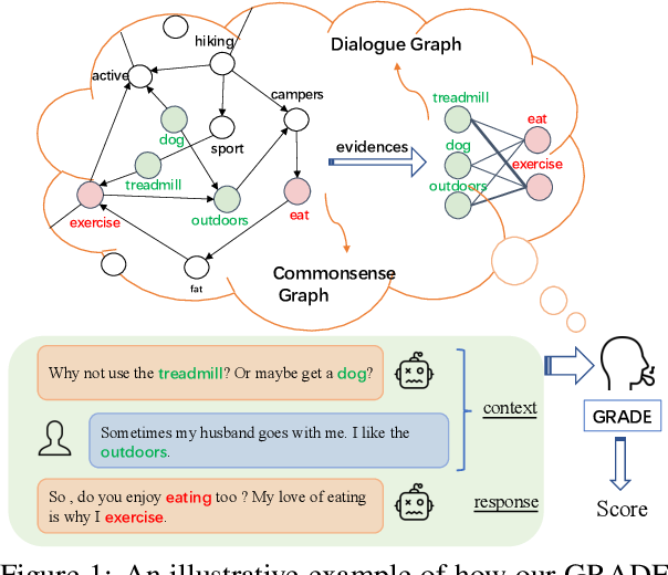 Figure 1 for GRADE: Automatic Graph-Enhanced Coherence Metric for Evaluating Open-Domain Dialogue Systems