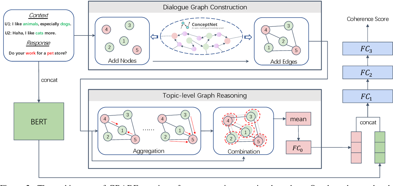 Figure 3 for GRADE: Automatic Graph-Enhanced Coherence Metric for Evaluating Open-Domain Dialogue Systems