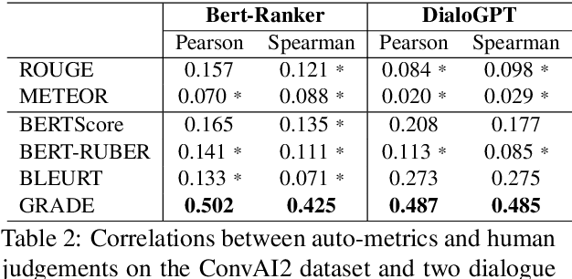 Figure 4 for GRADE: Automatic Graph-Enhanced Coherence Metric for Evaluating Open-Domain Dialogue Systems
