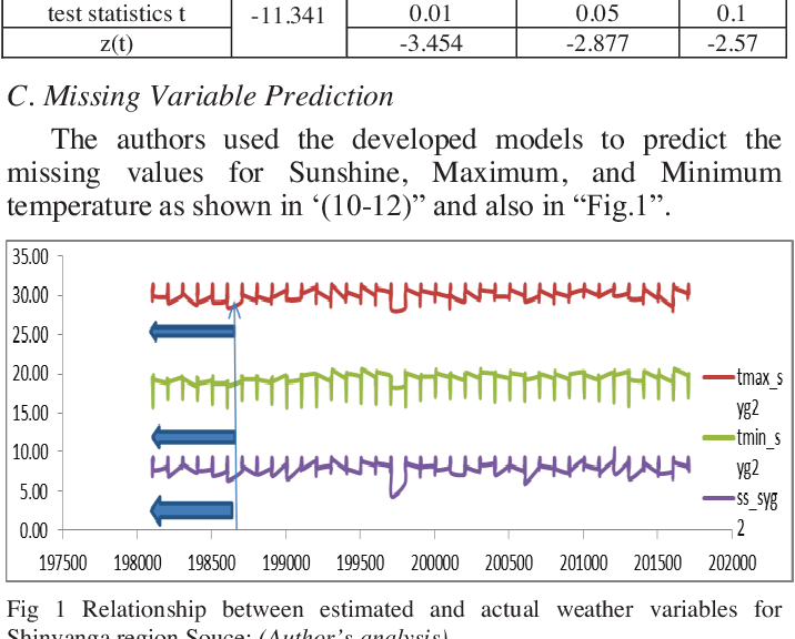 Figure 1 from Econometric Modelling for Missing Weather Variables