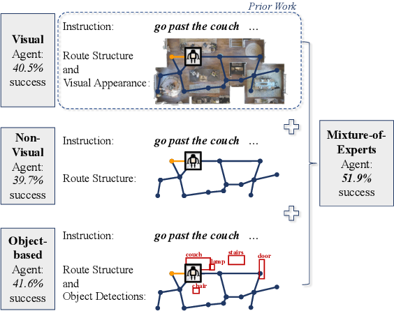 Figure 1 for Are You Looking? Grounding to Multiple Modalities in Vision-and-Language Navigation
