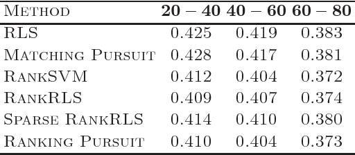 Figure 2 for Semi-supervised Ranking Pursuit