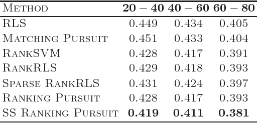 Figure 4 for Semi-supervised Ranking Pursuit