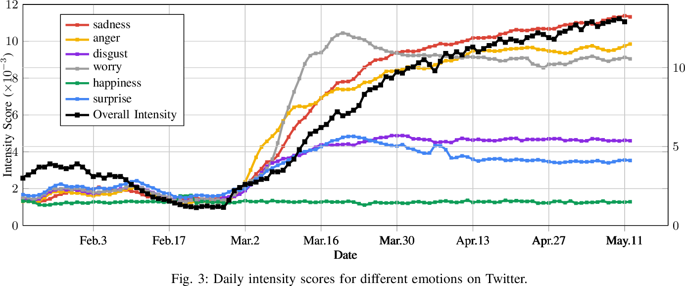 Figure 3 for Analyzing COVID-19 on Online Social Media: Trends, Sentiments and Emotions