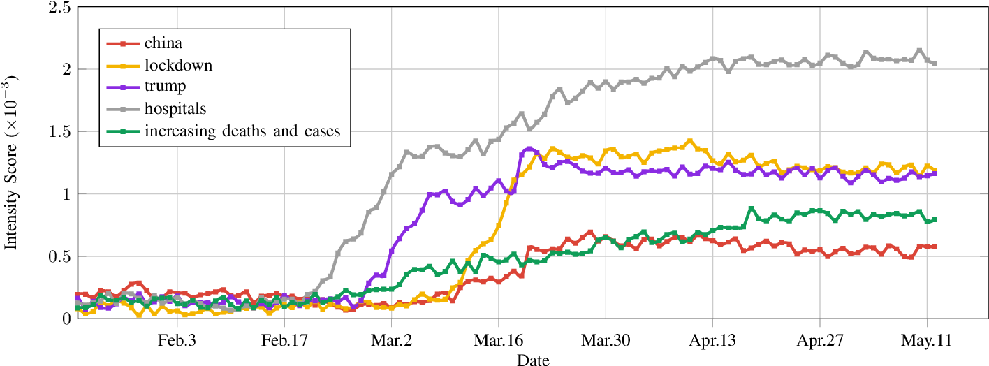 Figure 4 for Analyzing COVID-19 on Online Social Media: Trends, Sentiments and Emotions
