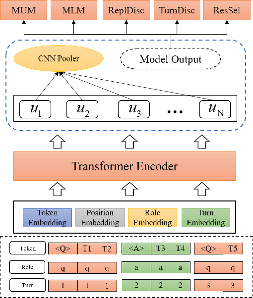 Figure 1 for DialogueBERT: A Self-Supervised Learning based Dialogue Pre-training Encoder