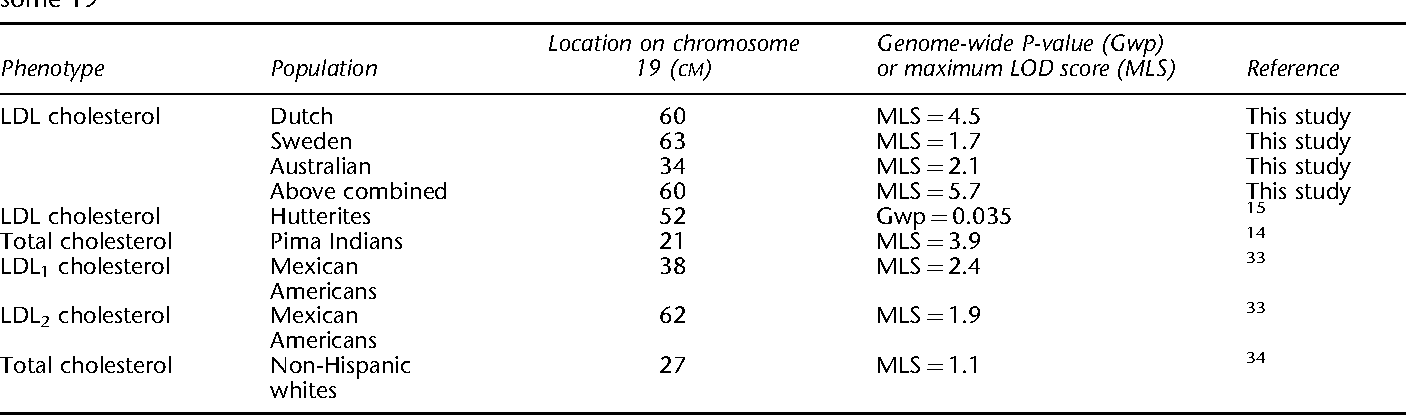 Table 4 from Evidence for a QTL on chromosome 19 influencing