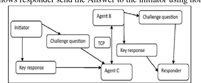 PDF] Trusted rumor riding protocol in P 2 P network - Semantic Scholar
