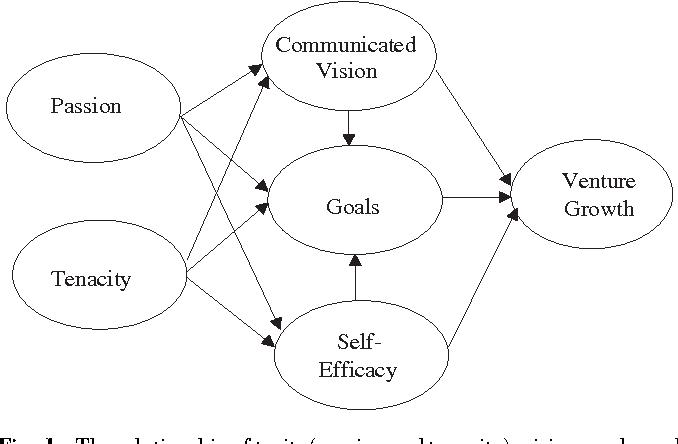 figure 1  sc 1 st  Semantic Scholar & New Directions in Goal-Setting Theory - Semantic Scholar