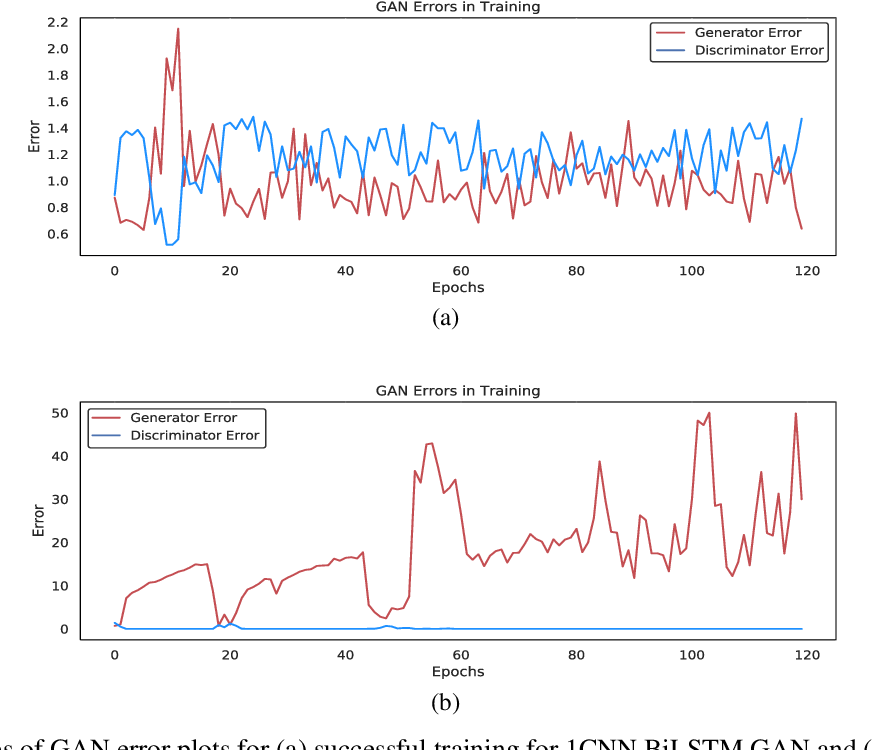 Figure 4 for Synthesis of Realistic ECG using Generative Adversarial Networks