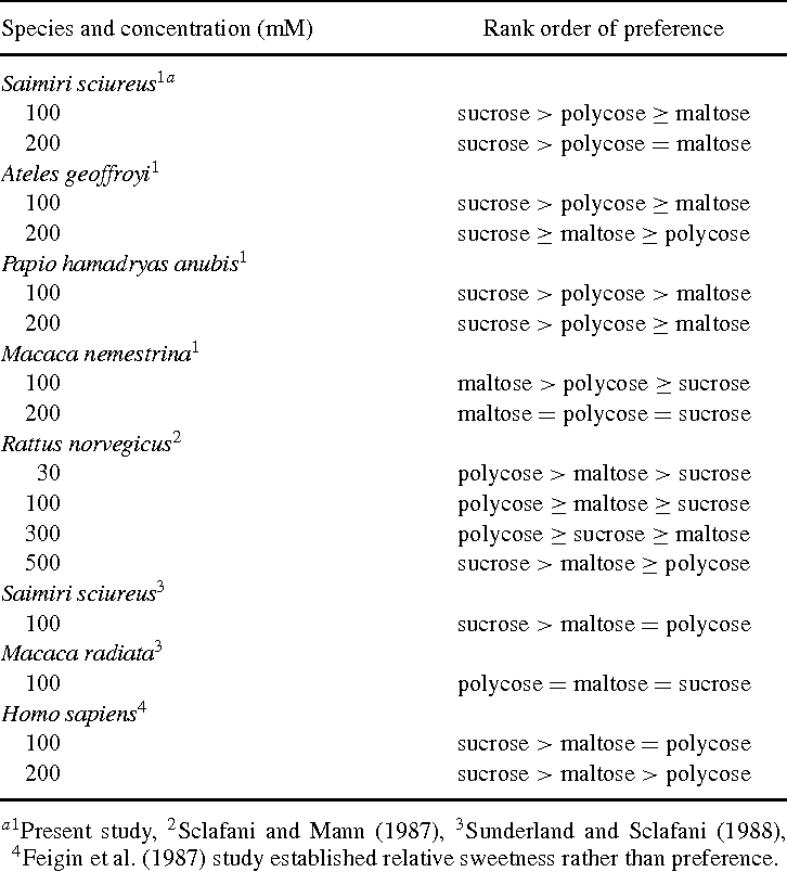 TABLE 2. RELATIVE TASTE PREFERENCES FOR POLYCOSE, MALTOSE, AND SUCROSE IN FOUR PRIMATE SPECIES TESTED AND IN OTHER MAMMALIAN SPECIES