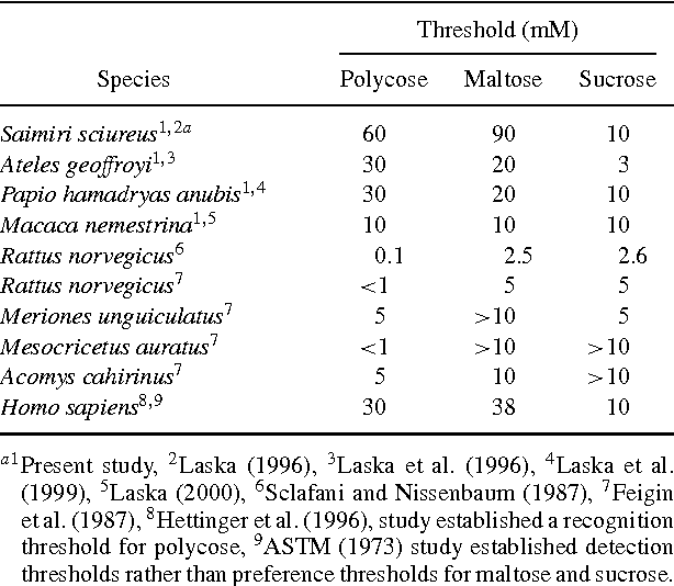 TABLE 1. TASTE PREFERENCE THRESHOLDS FOR POLYCOSE, MALTOSE, AND SUCROSE IN FOUR PRIMATE SPECIES TESTED AND IN OTHER MAMMALIAN SPECIES