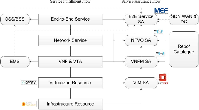 Figure 1 from Service assurance architecture in NFV - Semantic Scholar