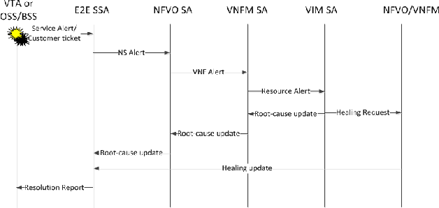 Figure 3 from Service assurance architecture in NFV - Semantic Scholar