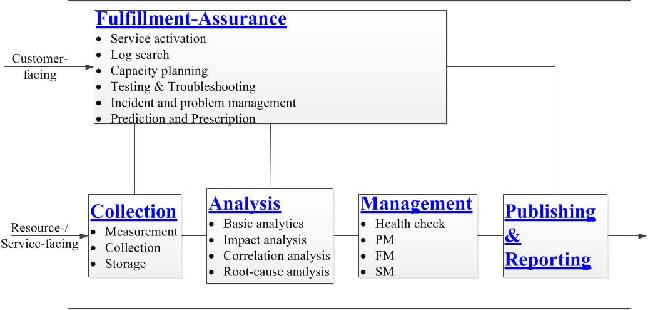 Service assurance architecture in NFV - Semantic Scholar