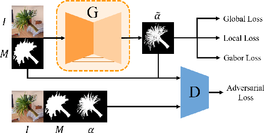 Figure 1 for Inductive Guided Filter: Real-time Deep Image Matting with Weakly Annotated Masks on Mobile Devices