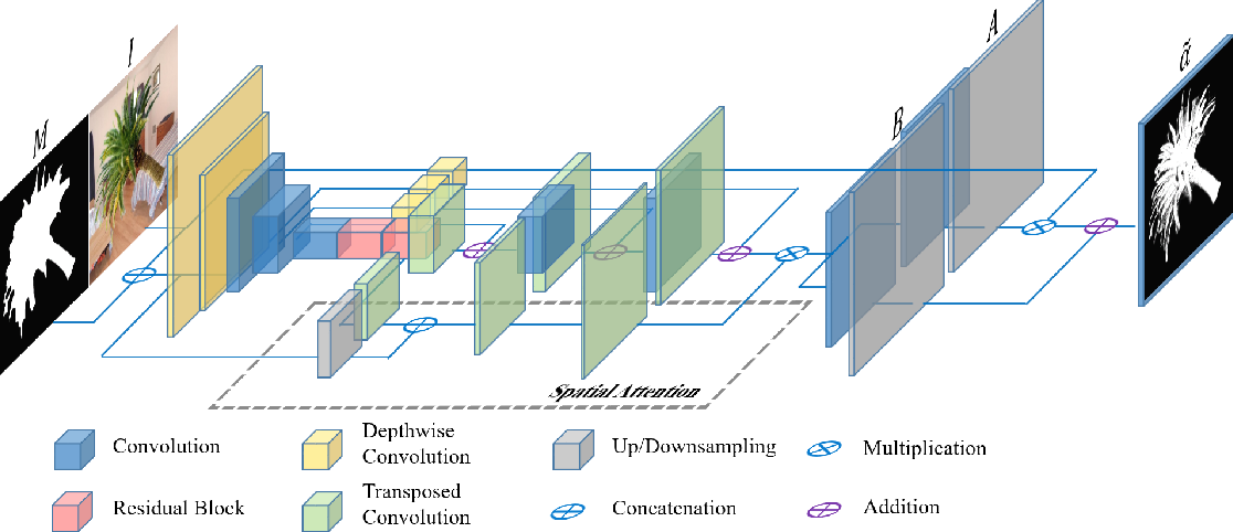Figure 3 for Inductive Guided Filter: Real-time Deep Image Matting with Weakly Annotated Masks on Mobile Devices