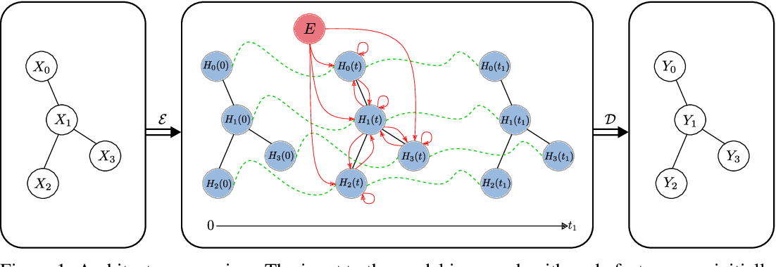 Figure 1 for Continuous Graph Neural Networks