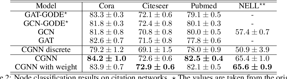 Figure 3 for Continuous Graph Neural Networks