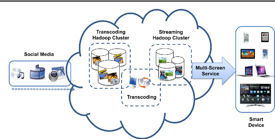 CloudDMSS: robust Hadoop-based multimedia streaming service