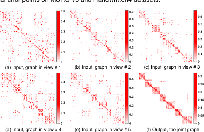 Figure 4 for Effective and Efficient Graph Learning for Multi-view Clustering