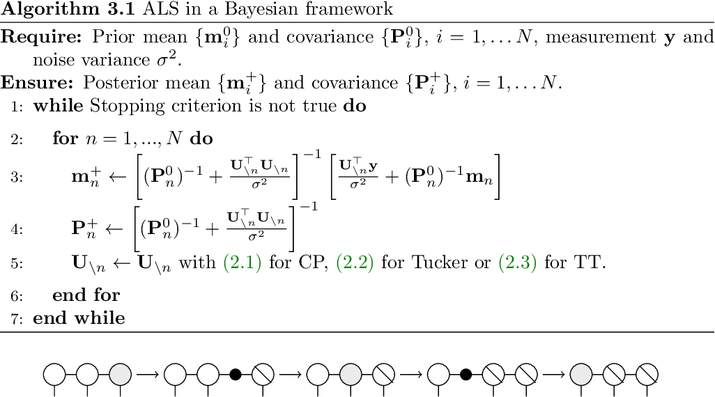 Figure 4 for Alternating linear scheme in a Bayesian framework for low-rank tensor approximation