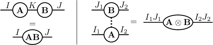 Figure 1 for Alternating linear scheme in a Bayesian framework for low-rank tensor approximation