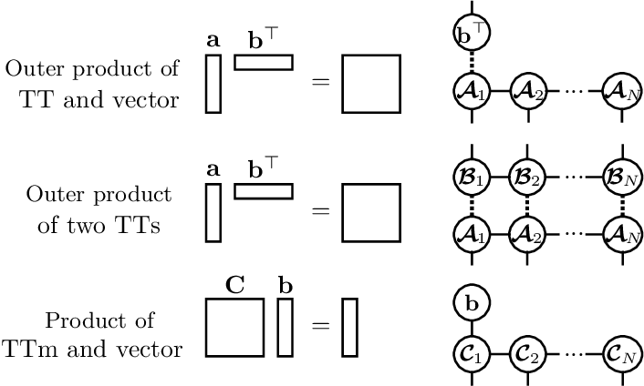 Figure 3 for Alternating linear scheme in a Bayesian framework for low-rank tensor approximation