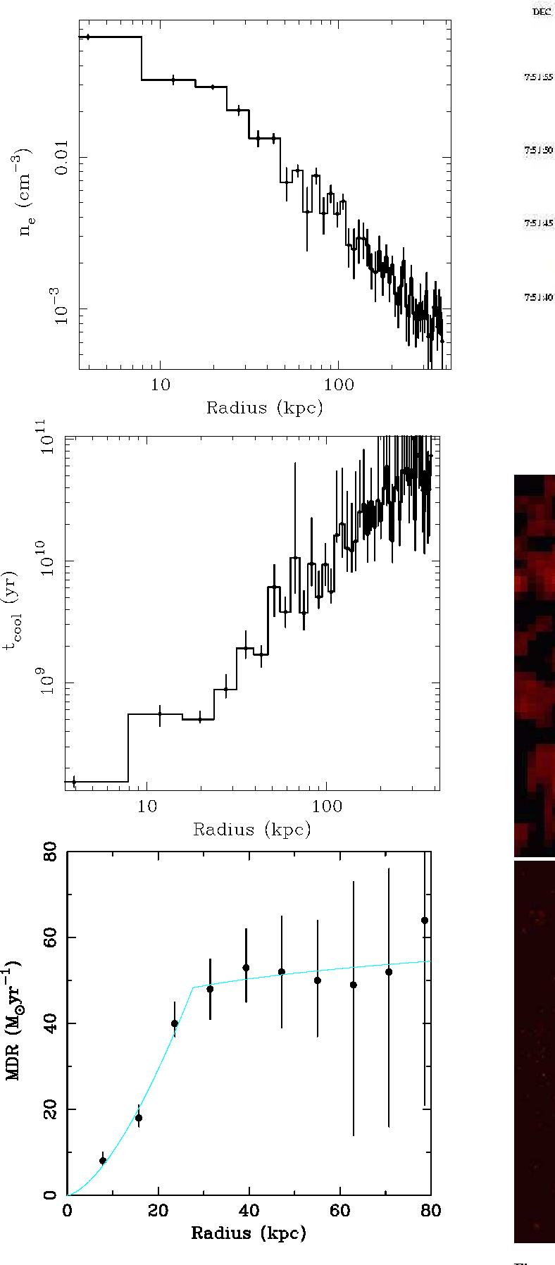 Figure 4. The slightly smoothed 0.5 − 2 keV Chandra image of the cluster  emission