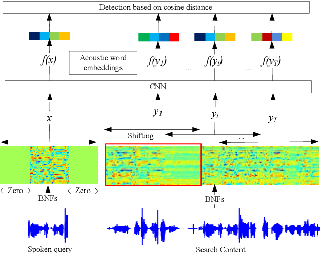 Figure 2 for Learning Acoustic Word Embeddings with Temporal Context for Query-by-Example Speech Search