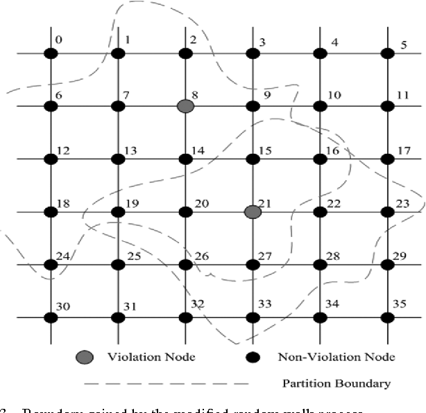 Fig. 3. Boundary gained by the modified random walk process.