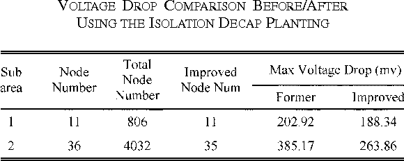 TABLE I VOLTAGE DROP COMPARISON BEFORE/AFTER USING THE ISOLATION DECAP PLANTING