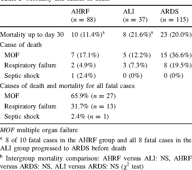 A Prospective Cohort Study Of ALI ARDS In The Tohoku District Of