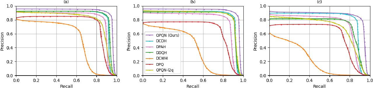Figure 2 for Orthonormal Product Quantization Network for Scalable Face Image Retrieval