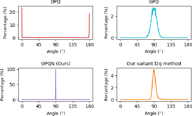 Figure 1 for Orthonormal Product Quantization Network for Scalable Face Image Retrieval