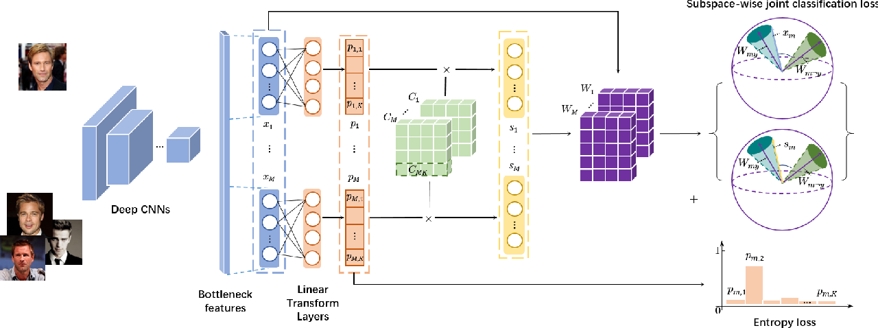 Figure 3 for Orthonormal Product Quantization Network for Scalable Face Image Retrieval