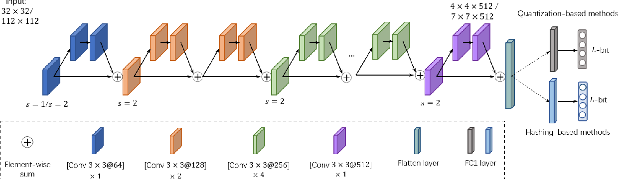 Figure 4 for Orthonormal Product Quantization Network for Scalable Face Image Retrieval