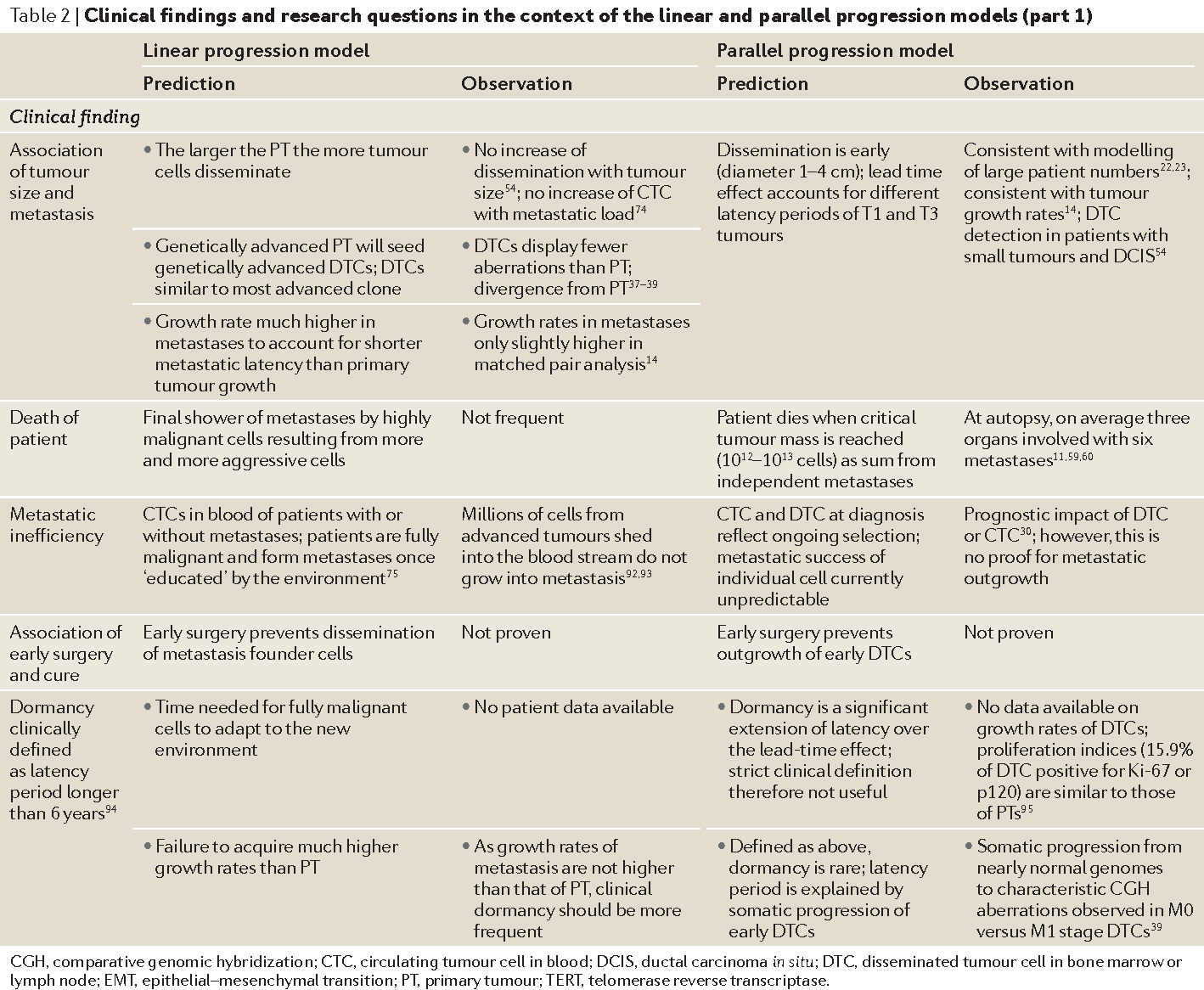 Parallel progression of primary tumours and metastases - Semantic ...