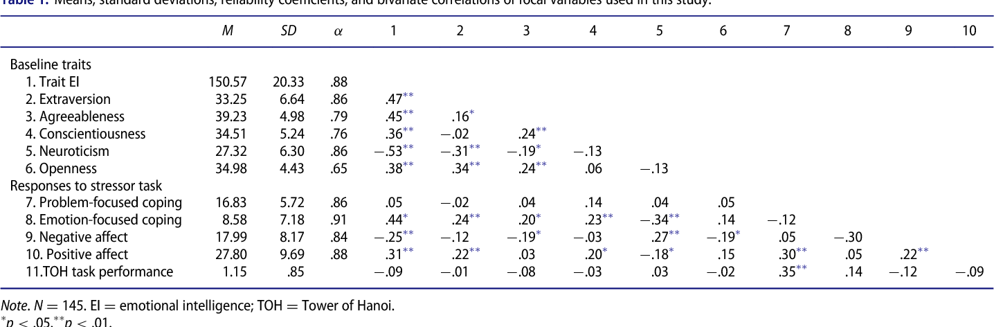 Table 1 From Effectively Coping With Task Stress A Study Of The